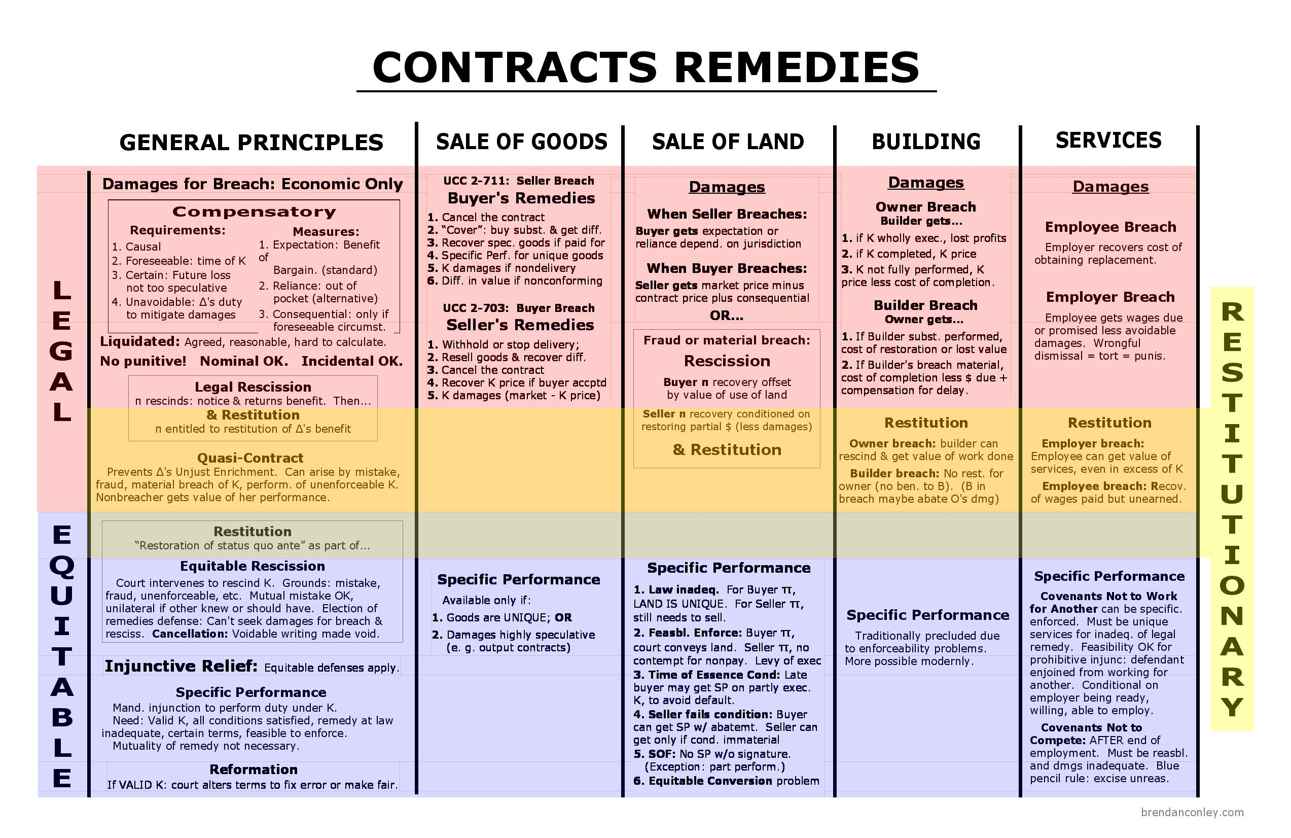 remedies big picture bar exam study materials contracts remedies