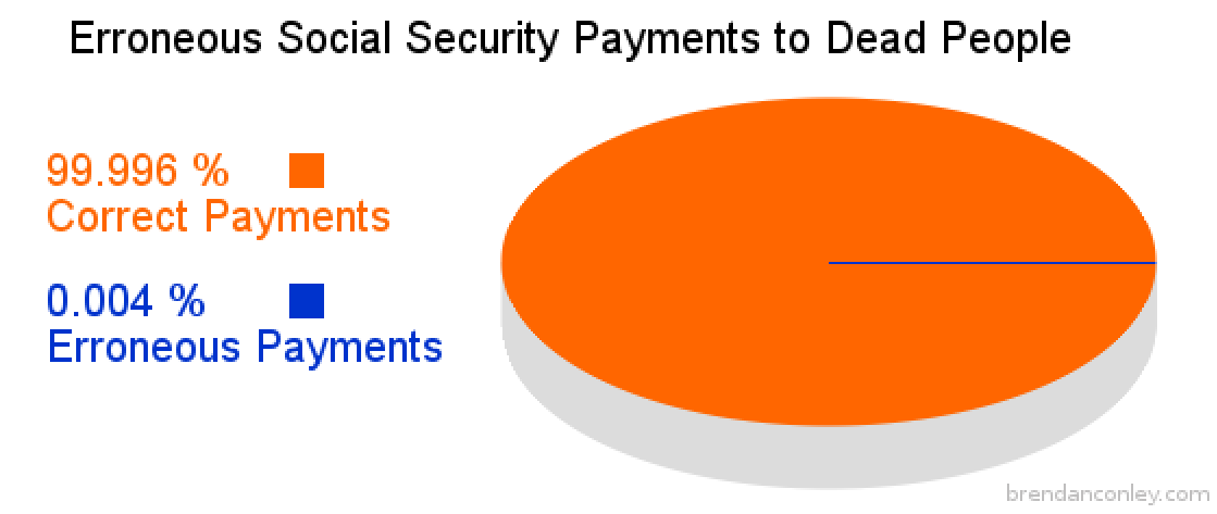 Erroneous Social Security Payments to Dead People