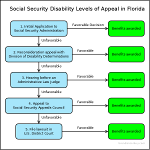 Social Security Disability Levels of Appeal
