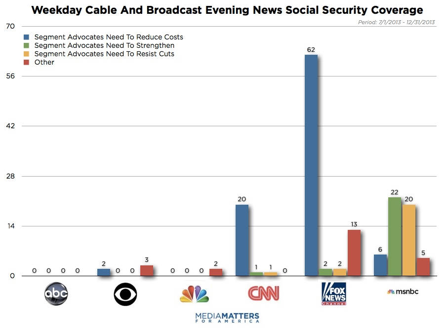 Media Social Security