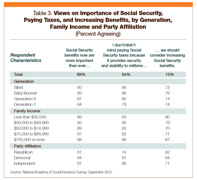 Importance Of Social Security
