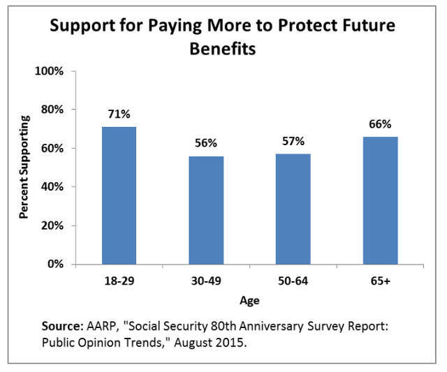 Support For Paying More