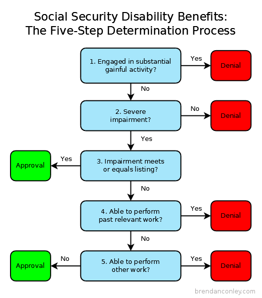 What Are The Steps In The Disability Evaluation Process